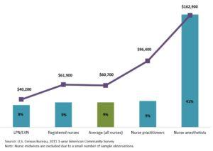 アメリカに於ける男性看護師の比率と年収